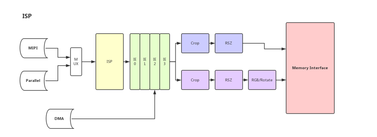 Rockchip-isp1 - Rockchip open source Document